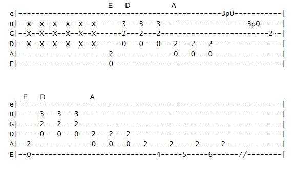 Guitar guitar tabs back in black : AC/DC Back In Black accordi chitarra guitar chords tabs ...